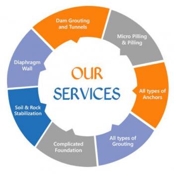 Services, Flow chart, Circular diagram, Spar Sercvice