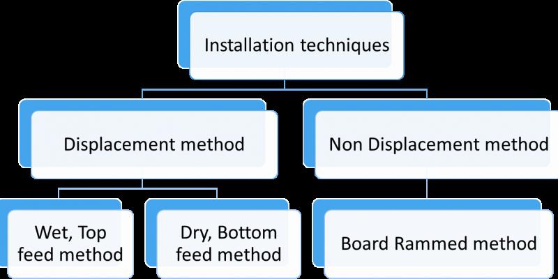 methodology, Ground Improvement, liquefaction stone coloumn, Displacement, Non displacement, Wet feed method