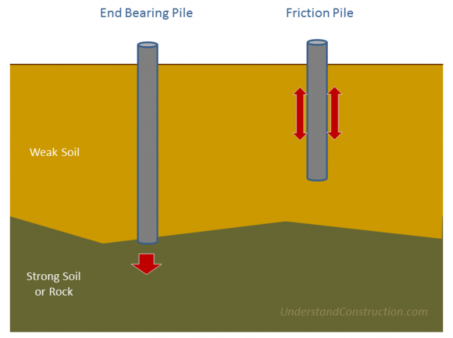 geotechnical-piles
