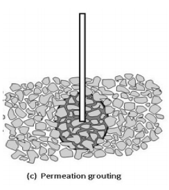 Permeation Grouting