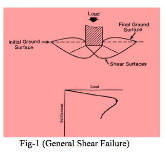 General Shear Failure