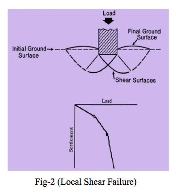 Local Shear Failure