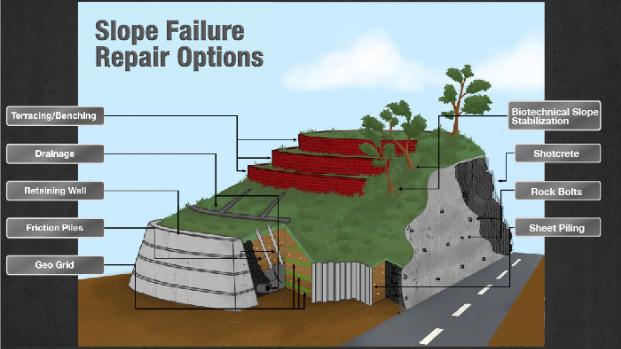 slope failure